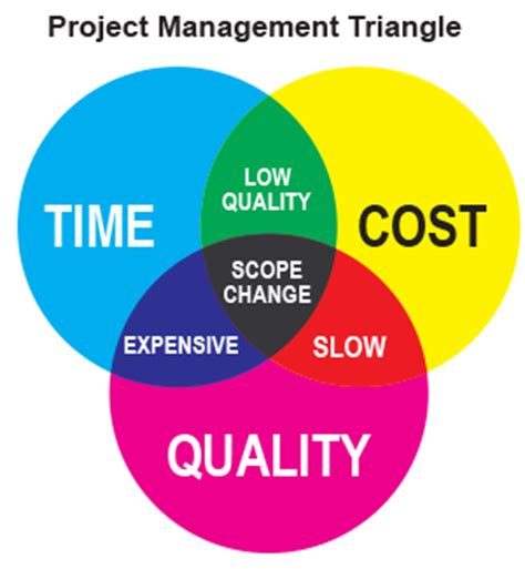 Thesis on quality management in construction systems
